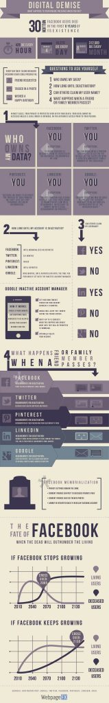 Digital-Demise-Infographic
