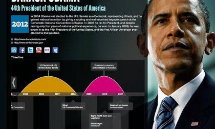 Re.Vu, il curriculum rivoluzionario che ha utilizzato anche Obama