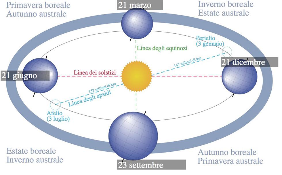 EQUINOZIO-ASTRONOMIA