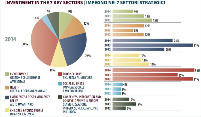 settori strategici