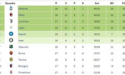 Se fossimo in Argentina, l'Atalanta avrebbe vinto la Clausura con 43 punti
