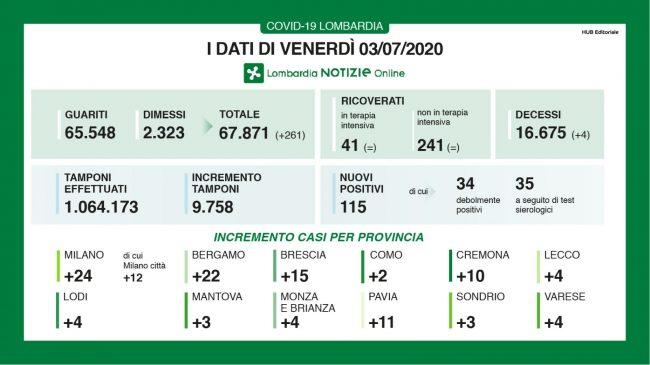 """A Bergamo 22 nuovi positivi. Cala il numero delle nuove vittime in Lombardia (""""solo"""" 4)"""