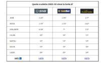 Sorpresa (ma non troppo): per i bookmakers l'Atalanta è la terza favorita per lo scudetto