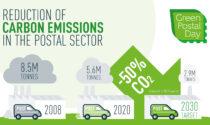 Poste italiane al Green Postal Day rafforza l'impegno per l'Ambiente