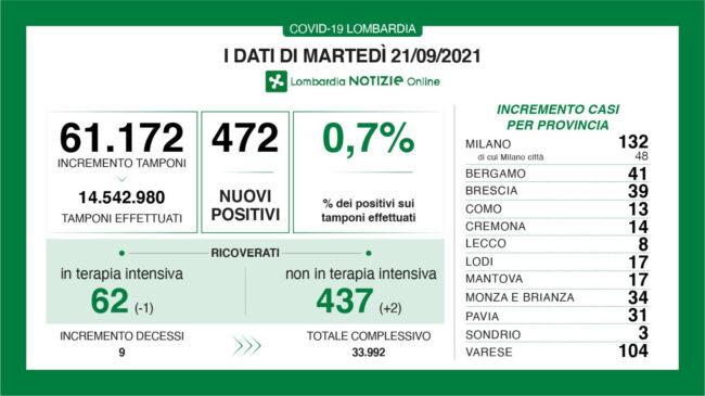 Coronavirus: 8 casi a Lecco e 41 a Bergamo nelle ultime 24 ore - Prima Merate